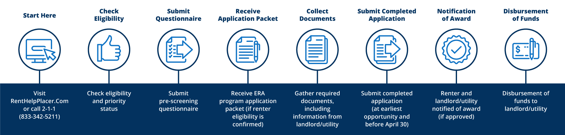 Placer County Rental Assistance Application Process Infographic